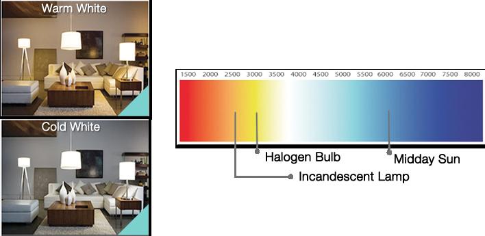 faq of led lighting. Black Bedroom Furniture Sets. Home Design Ideas